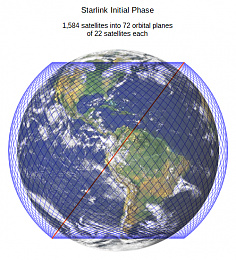 Click image for larger version  Name:Starlink_SpaceX_1584_satellites_72_Planes_22each.jpg Views:111 Size:163.2 KB ID:222668