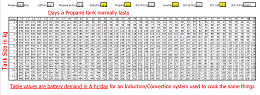 Click image for larger version  Name:Propane Induction Equivalency.png Views:35 Size:76.9 KB ID:230750