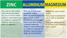Click image for larger version  Name:zinc type chart.jpg Views:32 Size:73.3 KB ID:236526