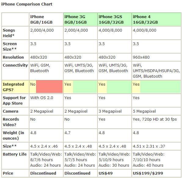 Click image for larger version  Name:iphone comparison chart.jpg Views:197 Size:96.1 KB ID:24668