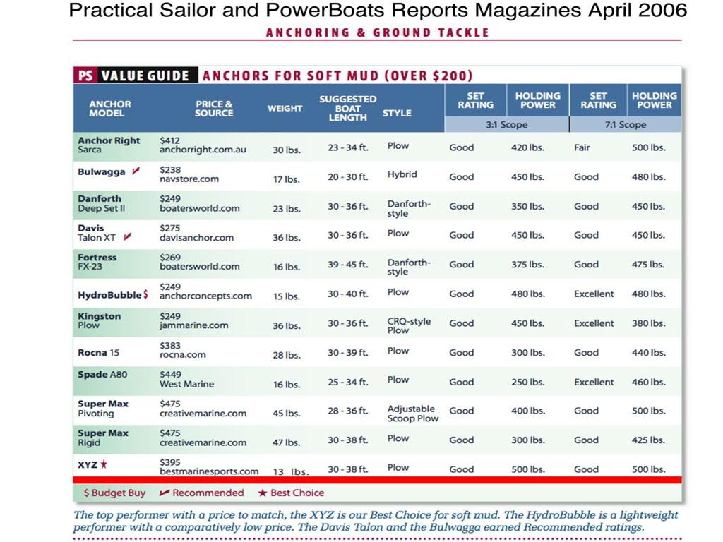 Click image for larger version  Name:Practical Sailor Test_2.jpg Views:636 Size:195.0 KB ID:2593