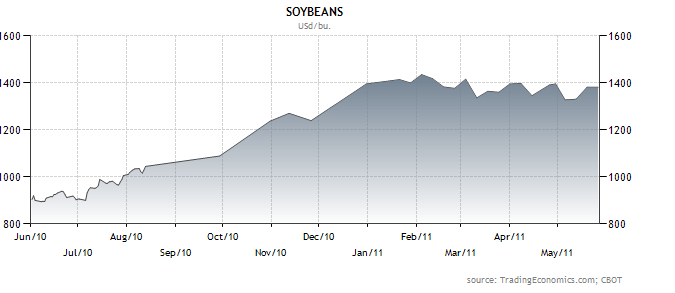 Click image for larger version  Name:soybeans.png Views:91 Size:15.5 KB ID:27964