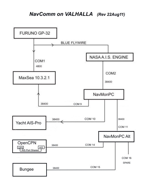 Click image for larger version  Name:NavComm on VALHALLA(rev22Aug11).jpg Views:149 Size:38.5 KB ID:30708