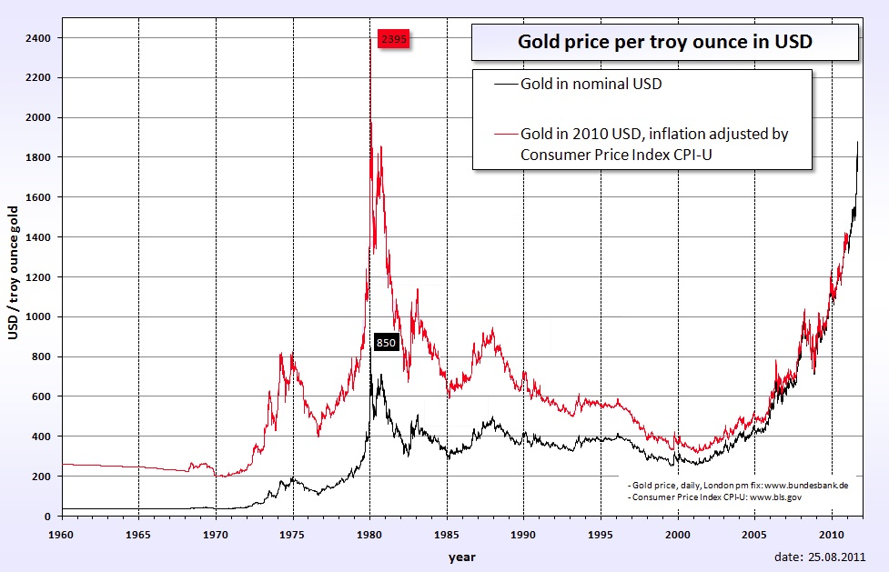 Click image for larger version  Name:Gold price.jpg Views:80 Size:163.0 KB ID:32500