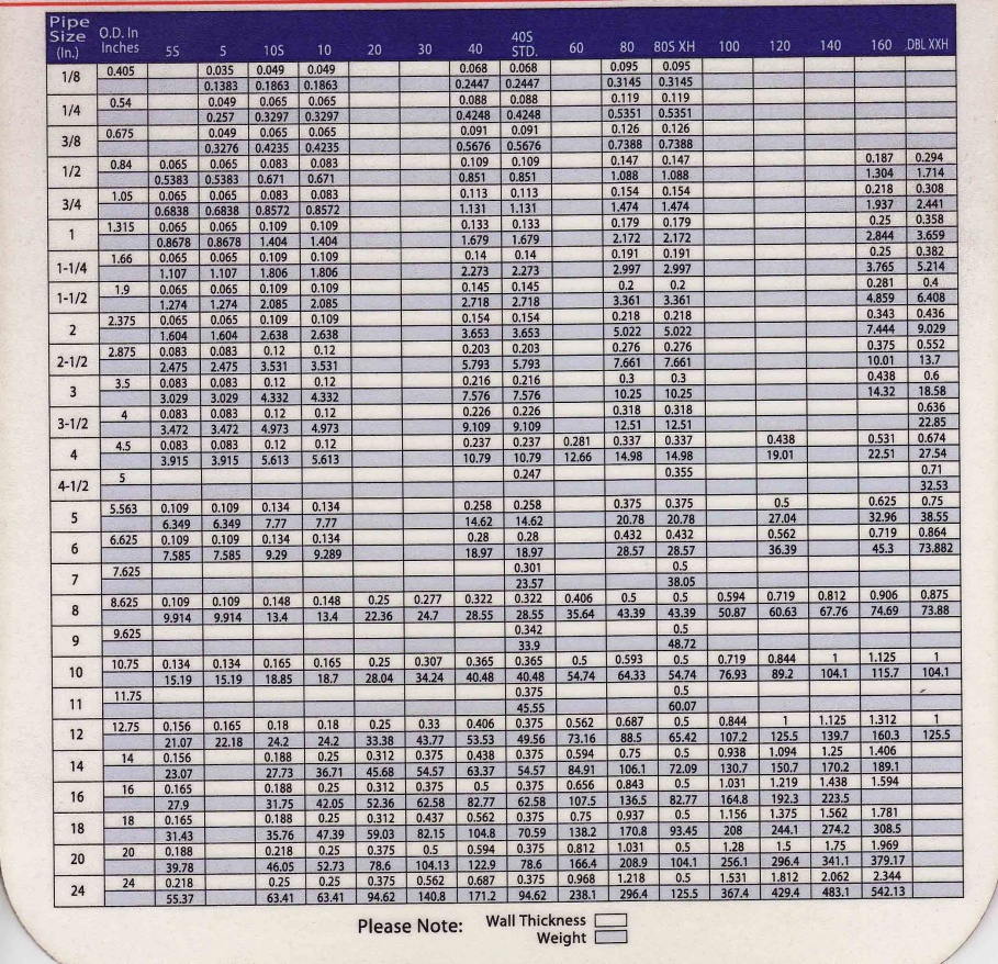 Click image for larger version  Name:pipe_chart.jpg Views:83 Size:471.2 KB ID:33416
