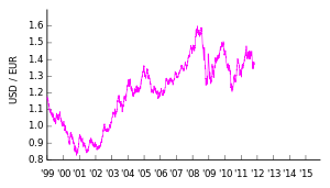 Click image for larger version  Name:300px-EUR-USD_v2.svg.png Views:80 Size:9.1 KB ID:33831