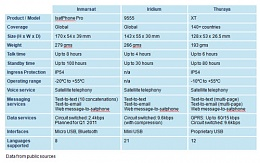 Click image for larger version  Name:isatphonepro-comparison.jpg Views:368 Size:65.9 KB ID:34259