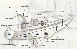 Click image for larger version  Name:nmea2000.jpg Views:277 Size:55.3 KB ID:36701