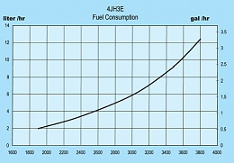 Click image for larger version  Name:4JH3E Fuel Consumption Curve.jpg Views:390 Size:100.6 KB ID:38507