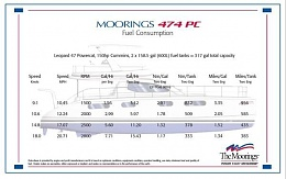 Click image for larger version  Name:Leopard 474PC fuel usage.jpg Views:821 Size:37.0 KB ID:39262
