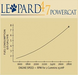 Click image for larger version  Name:Leopard 474PC fuel usage_1.jpg Views:617 Size:22.7 KB ID:39263