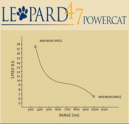 Click image for larger version  Name:Leopard 474PC fuel usage_2.jpg Views:580 Size:21.3 KB ID:39264