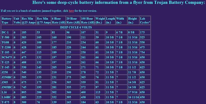 Golf Carts vs Deep Cycle Marine Batteries - Cruisers