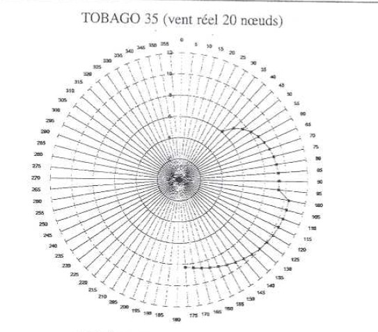Click image for larger version  Name:Tobago35 20kt Polar.jpg Views:366 Size:61.1 KB ID:44975