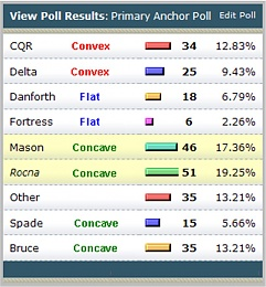Click image for larger version  Name:Anchor Poll as of Dec 30 2012.jpg Views:141 Size:76.3 KB ID:51919