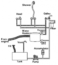 accumulator  existing cold water system
