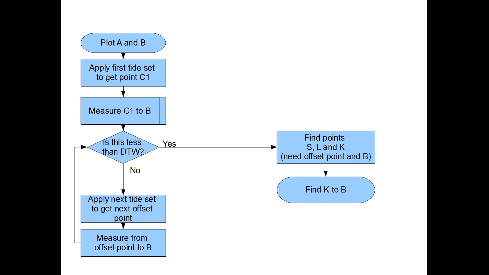 Click image for larger version  Name:Flow Chart.jpg Views:37 Size:120.7 KB ID:53513