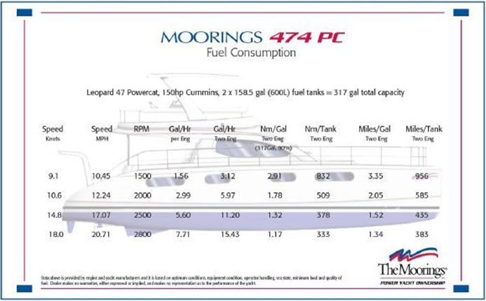 Click image for larger version  Name:Fuel_usage3.jpg Views:646 Size:51.2 KB ID:56979
