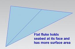 Click image for larger version  Name:Anchor evolution flat fluke.jpg Views:218 Size:42.7 KB ID:57875
