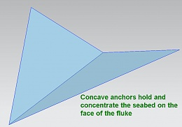 Click image for larger version  Name:Anchor evolution Concave.jpg Views:184 Size:54.4 KB ID:57876