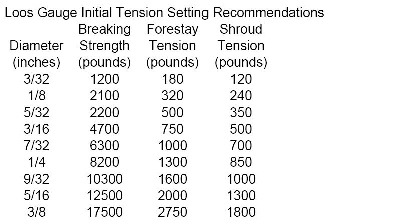 Click image for larger version  Name:Rig Tensions.PNG Views:189 Size:30.6 KB ID:58695