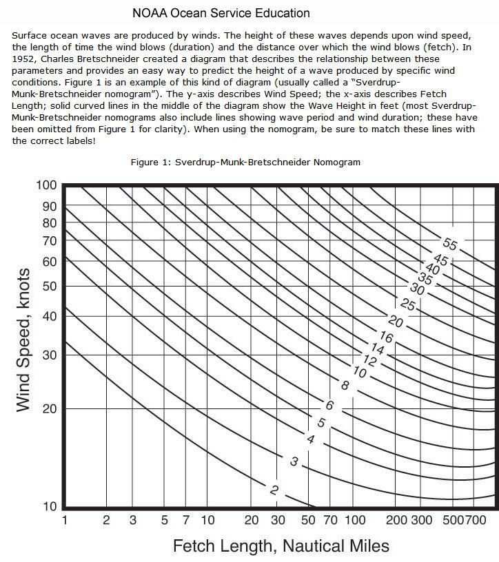 Click image for larger version  Name:Wave Hgt vs Wind Spd.jpg Views:161 Size:234.1 KB ID:60434