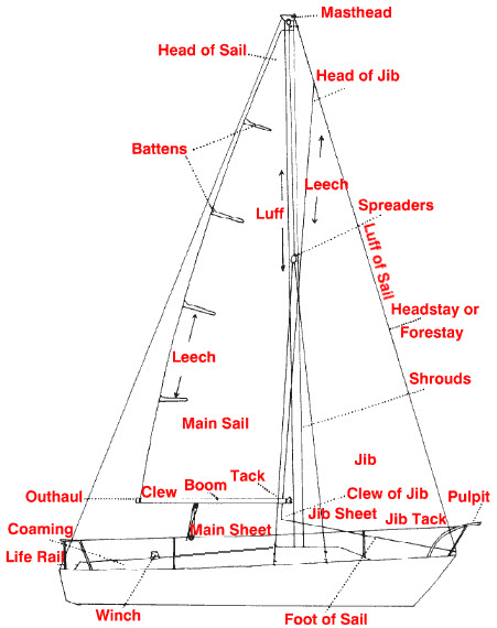 Click image for larger version  Name:Sailboat Terms.jpg Views:1297 Size:60.1 KB ID:60631