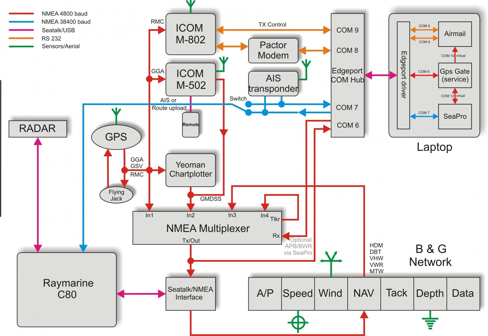 garmin transducer 8 pin wiring diagram