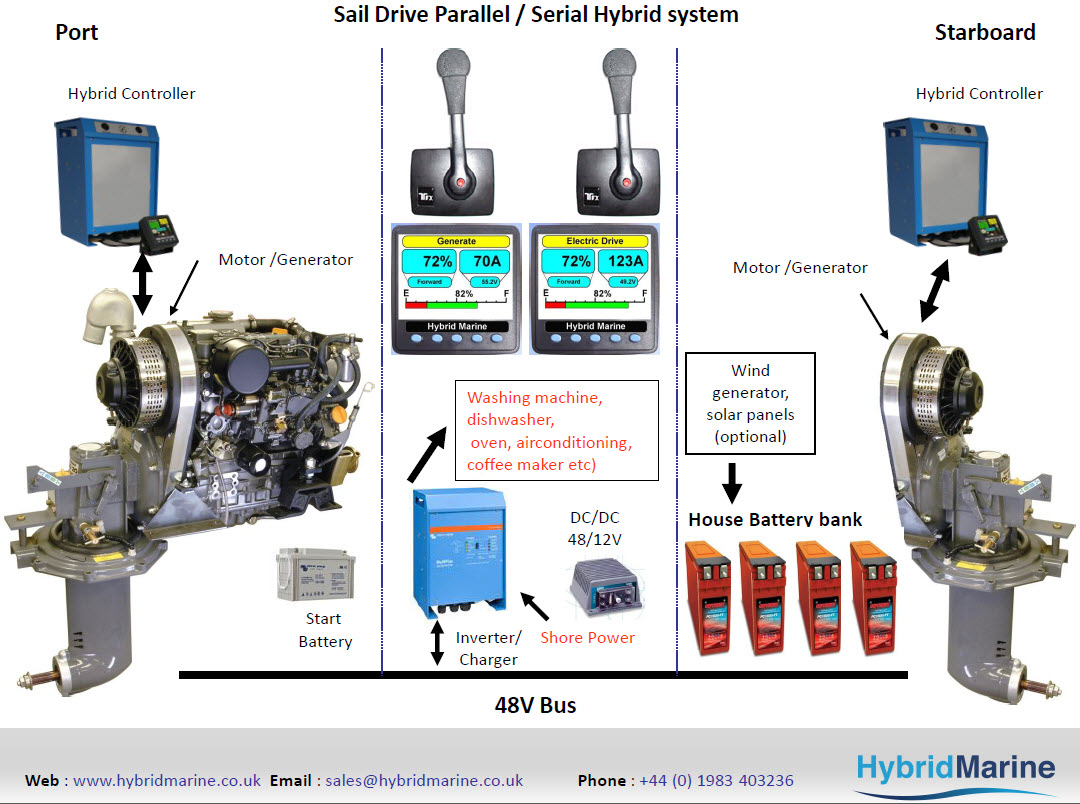 Click image for larger version  Name:Sail Drive Parallel - Serial Hybrid system.jpg Views:137 Size:220.4 KB ID:64000