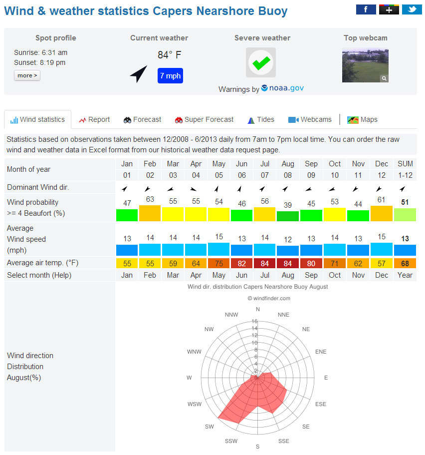 Click image for larger version  Name:August wind stats copy.jpg Views:69 Size:240.2 KB ID:64968