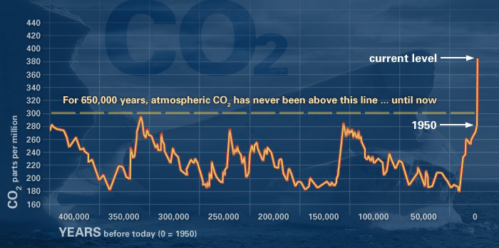 Click image for larger version  Name:evidence_CO2.jpg Views:74 Size:61.3 KB ID:65769