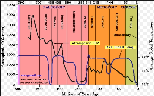 Click image for larger version  Name:Historic CO2 levels.jpg Views:66 Size:124.1 KB ID:65776