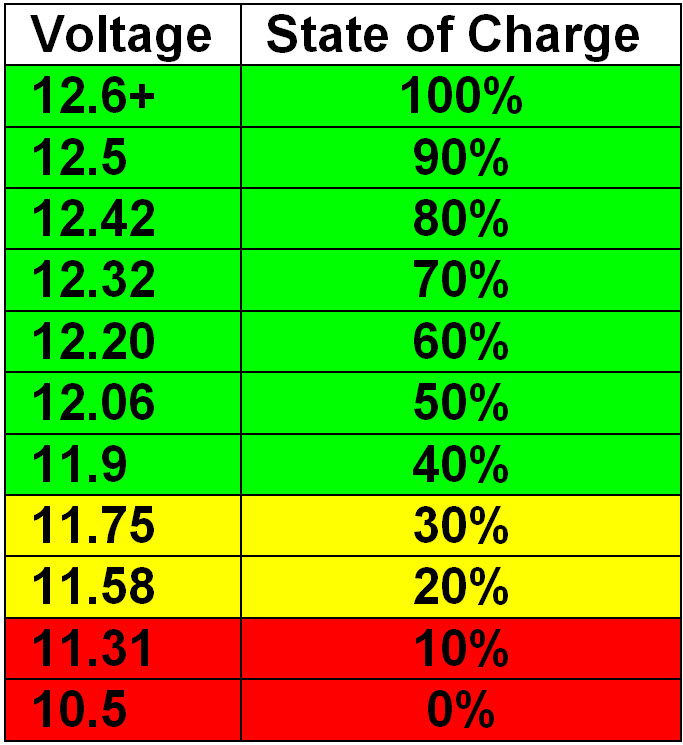 Click image for larger version  Name:Voltage - State of Charge.jpg Views:77 Size:162.4 KB ID:65779