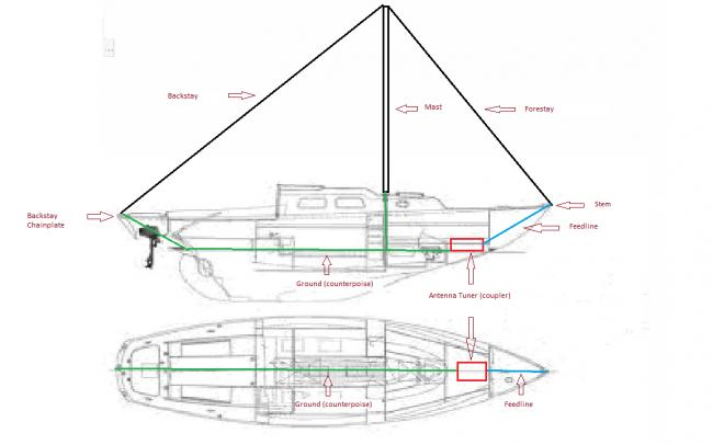 The advantages of a Delta Loop antenna - Cruisers & Sailing Forums
