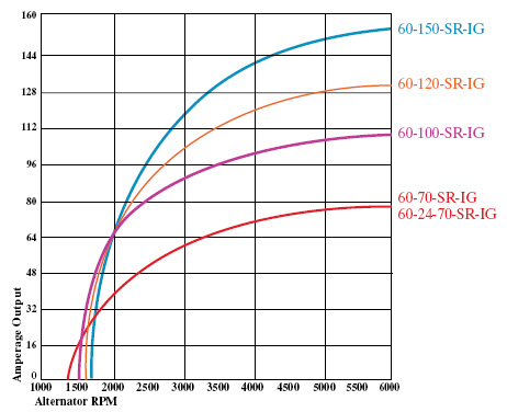 Click image for larger version  Name:Alternator Curves.JPG Views:383 Size:57.9 KB ID:7131