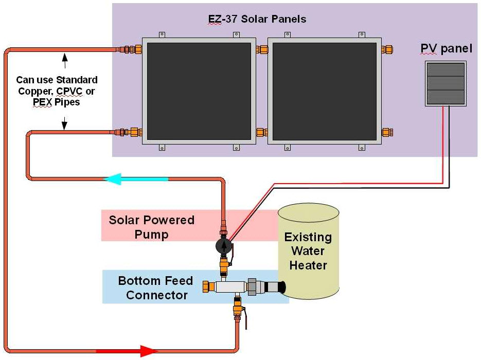 Click image for larger version  Name:Marine solar hot water.jpg Views:66 Size:95.0 KB ID:73462