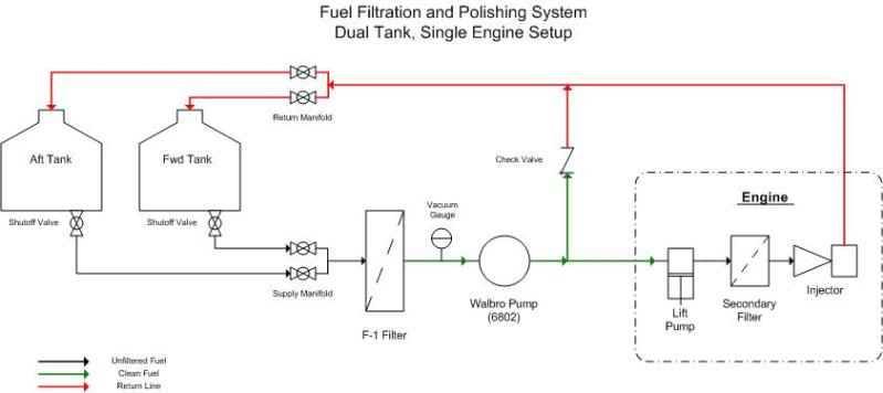 Click image for larger version  Name:fuel_polishing 1.jpg Views:804 Size:23.4 KB ID:73678