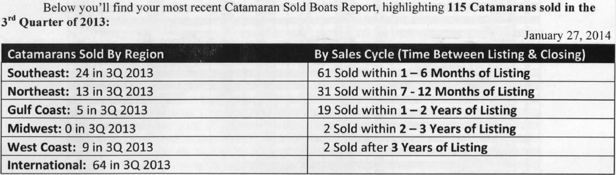 Click image for larger version  Name:Catamarans Sold by Region.jpg Views:450 Size:95.1 KB ID:75411