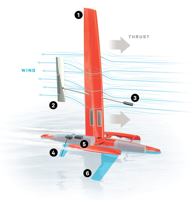 Click image for larger version  Name:ff_saildrone_f.jpg Views:234 Size:53.4 KB ID:76418