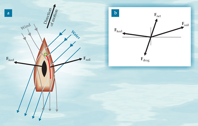 Click image for larger version  Name:Physics of Sailing - Forces  Fig1.jpg Views:111 Size:39.9 KB ID:8728
