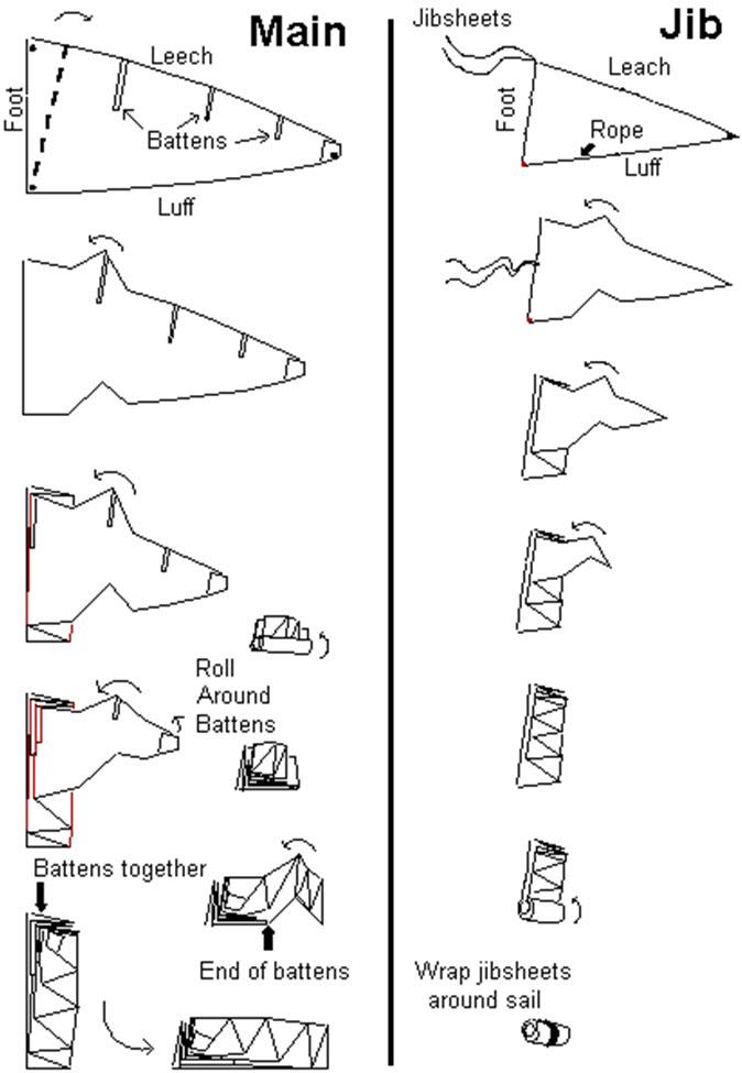 Click image for larger version  Name:Main and Jib sail folding.jpg Views:1532 Size:78.6 KB ID:89120