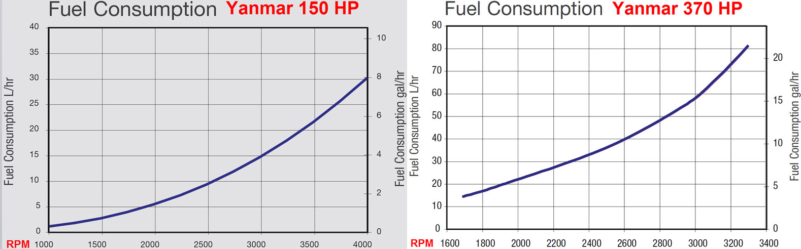 Click image for larger version  Name:Yanmar 150hp to 370hp comparison.jpg Views:274 Size:130.0 KB ID:90148
