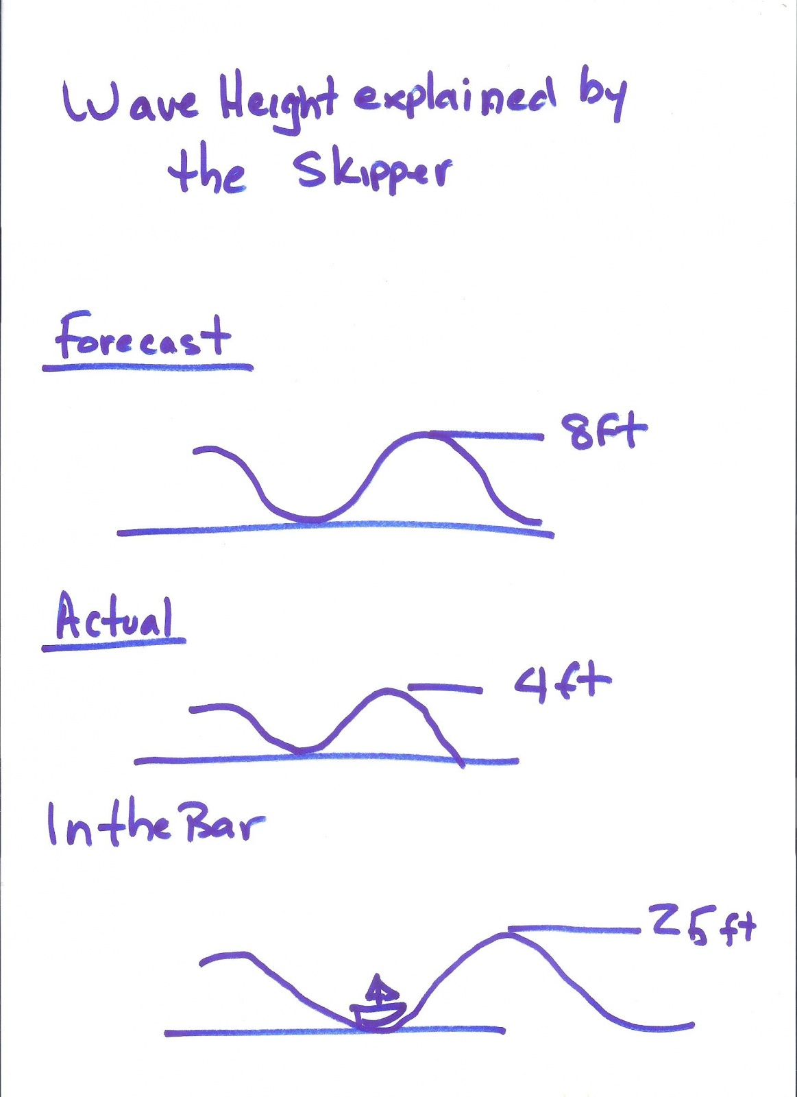 Click image for larger version  Name:wave height.jpg Views:98 Size:236.6 KB ID:90362