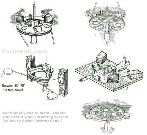 Click image for larger version  Name:rudder-stops-boat.jpg Views:104 Size:33.1 KB ID:96346