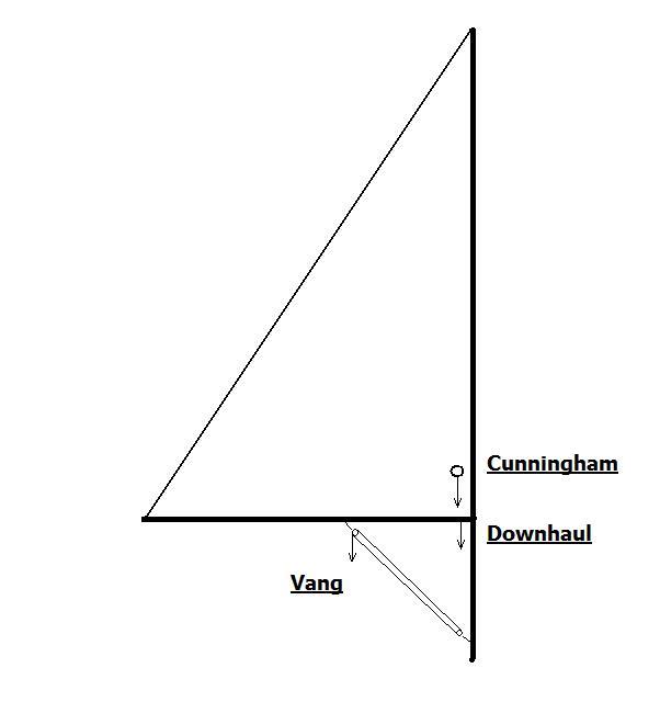 Click image for larger version  Name:Vang-Downhaul-Cunningham.jpg Views:582 Size:17.8 KB ID:97566
