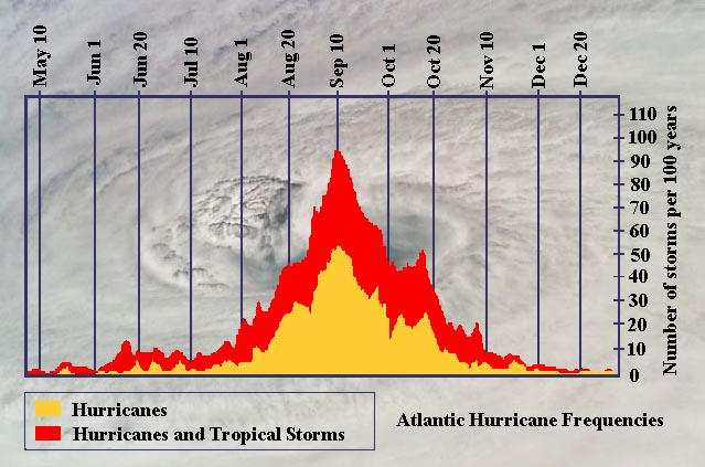 Click image for larger version  Name:HurricaneFrequency.jpg Views:218 Size:89.4 KB ID:98135