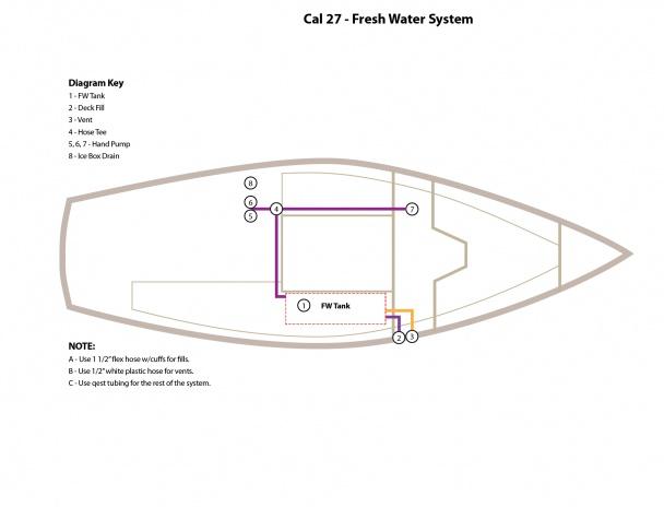 Diagram: FW System